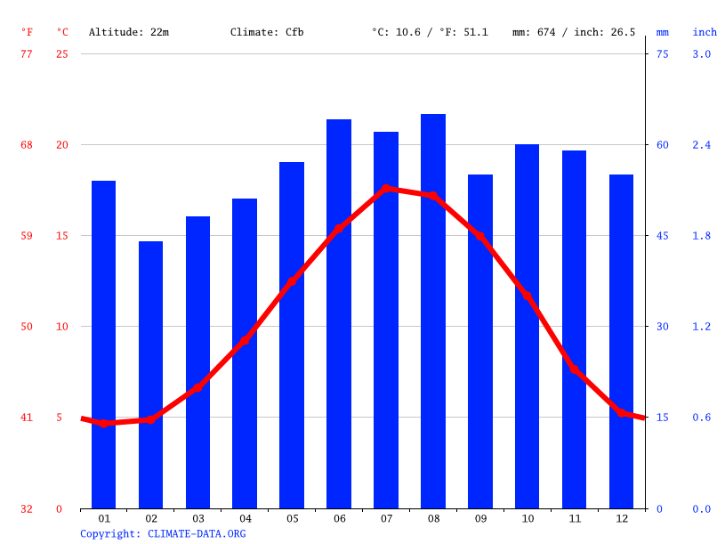 Climate graph // Weather by Month, Ely