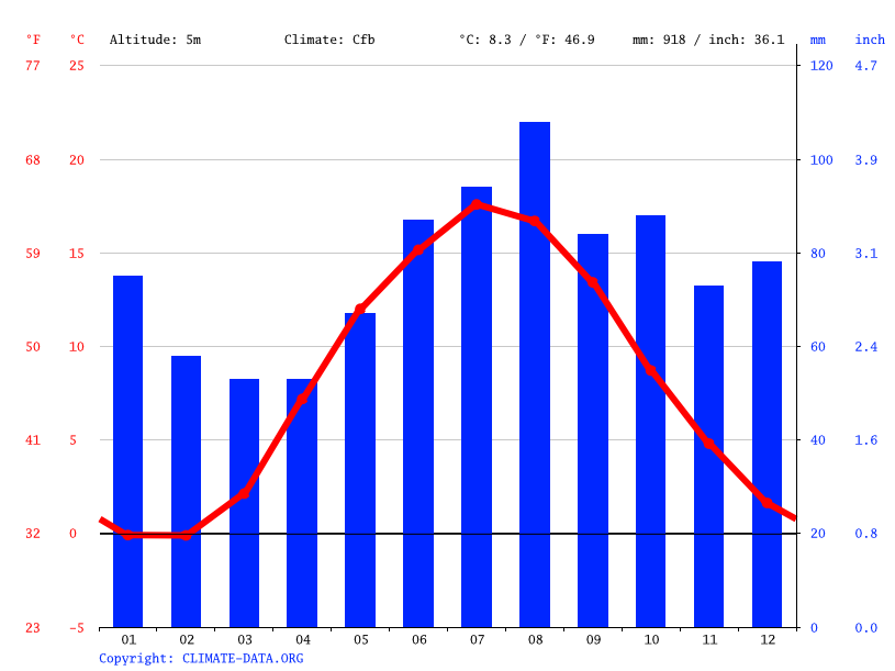 Climate graph // Weather by Month, Halmstad