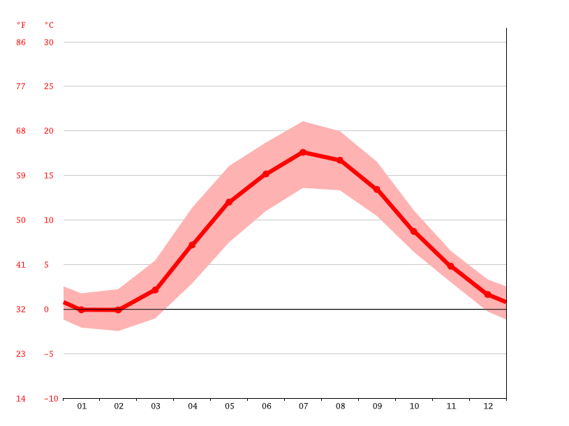 average temperature, Halmstad