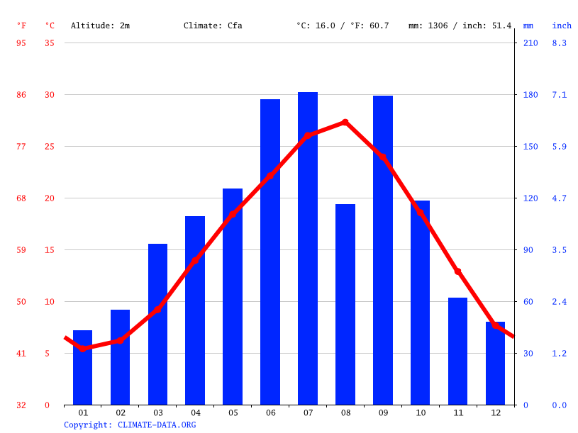 Climate graph // Weather by Month, Setouchi