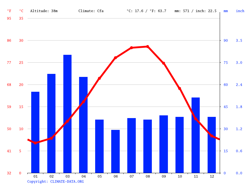 Climate graph // Weather by Month, Gonbad-e Qabus