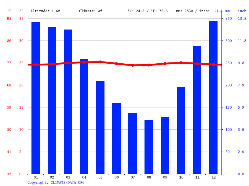 Climate graph // Weather by Month, Gedong Pakuon