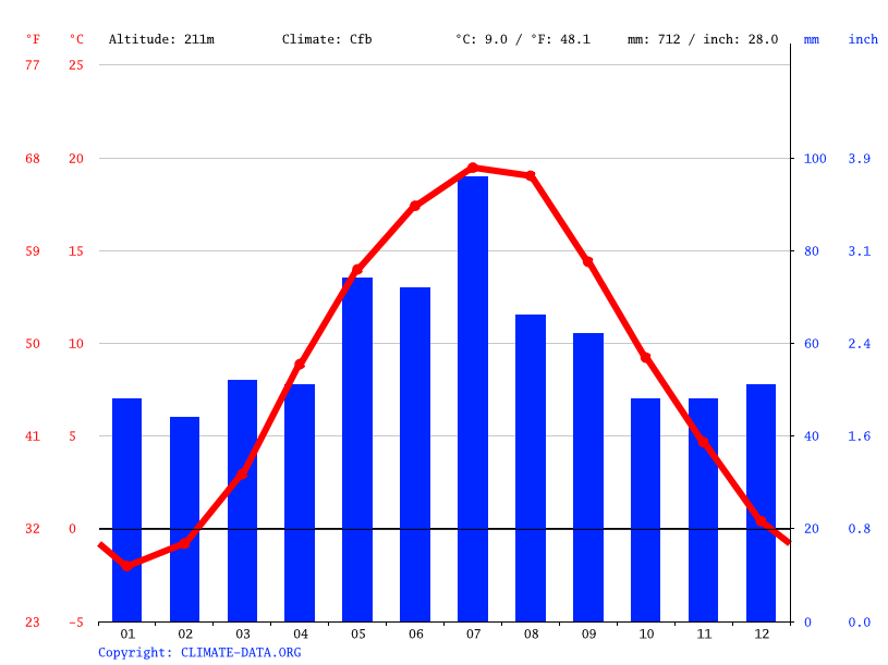 Climate graph // Weather by Month, Łódź