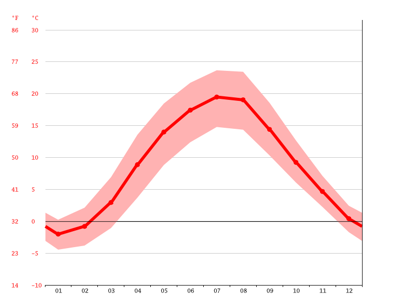 average temperature, Łódź
