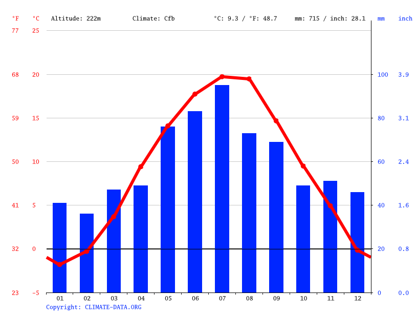 Climograph // Weather by Month, Olomouc