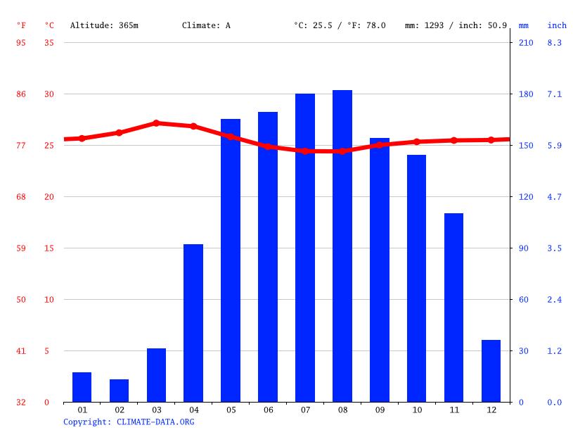 Clima san sebasti n temperatura climograma y tabla - Clima en donostia san sebastian ...