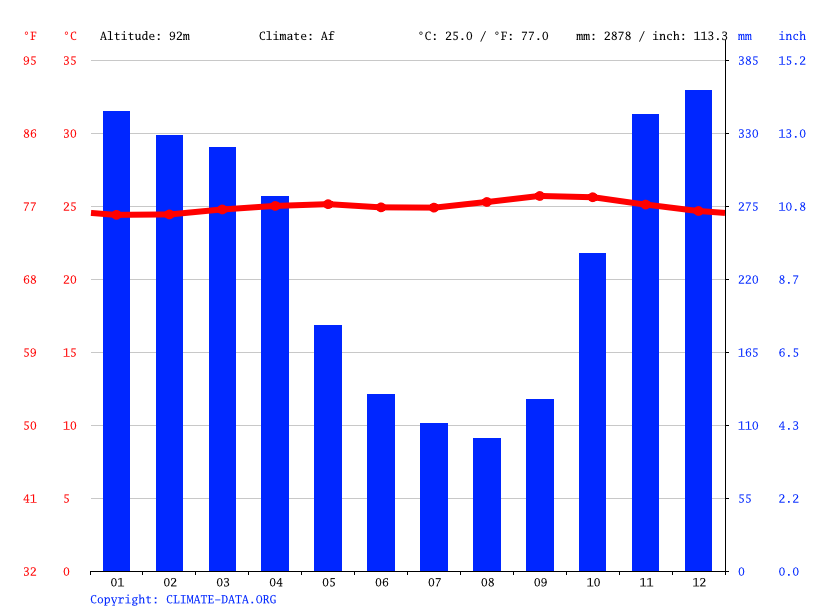 Climate graph // Weather by Month, Cikopomayak