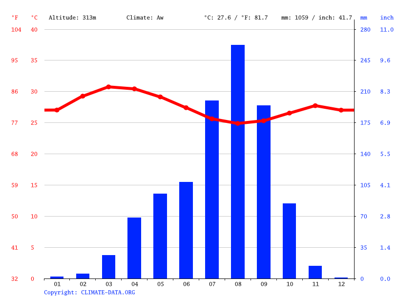Climate graph // Weather by Month, Ouangolodougou