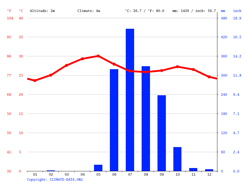 Climate graph // Weather by Month, Kalyan-Dombivili