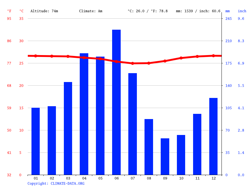 Climate graph // Weather by Month, Gorontalo