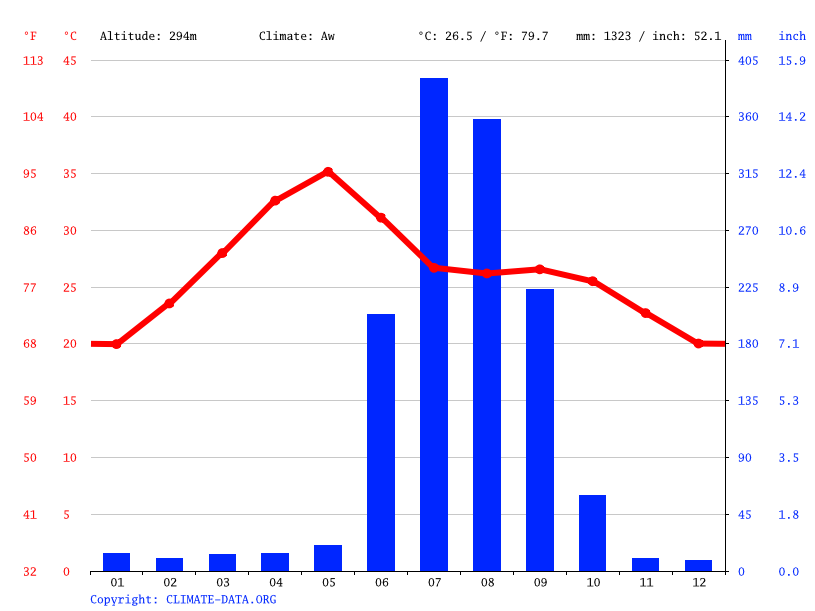 Climate graph // Weather by Month, Durg
