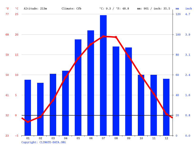 Climograph // Weather by Month, Ostrava