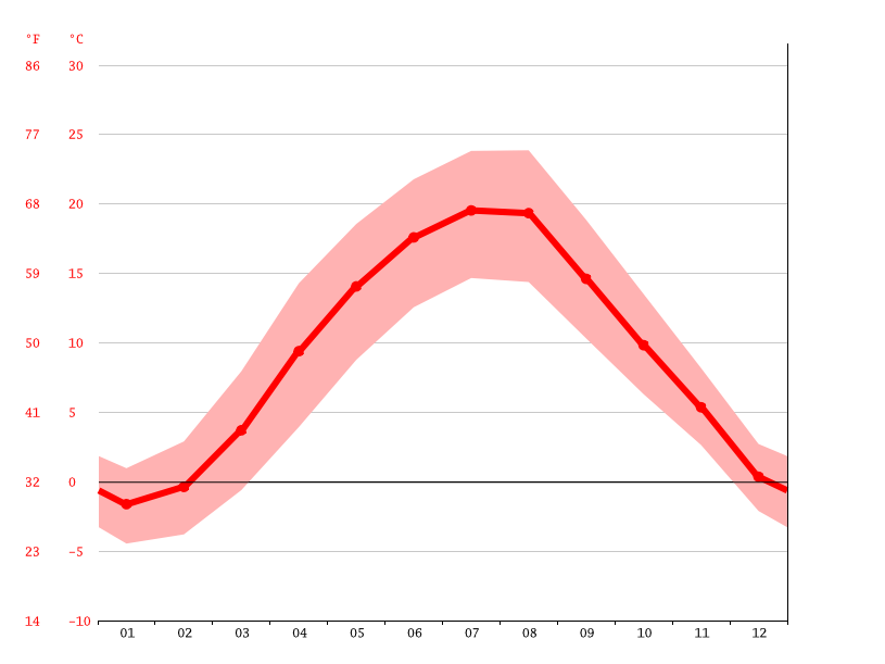 average temperatures, Ostrava