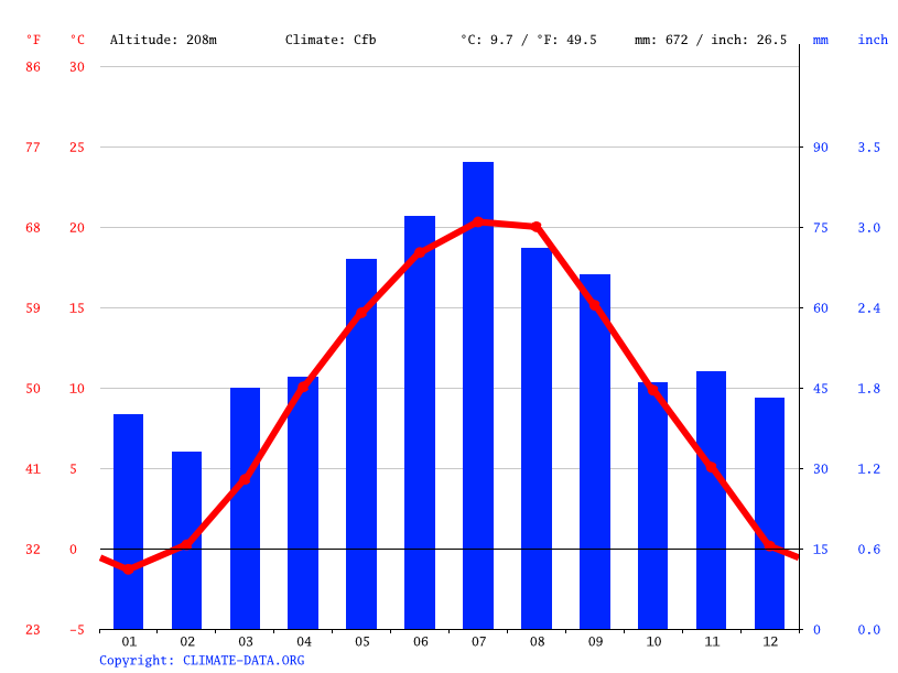 Climate graph // Weather by Month, Brno