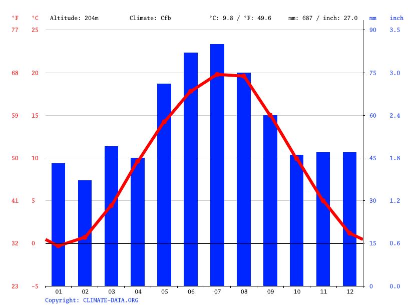Klimaat Praag Klimatogram Temperatuur Grafiek En Klimaat