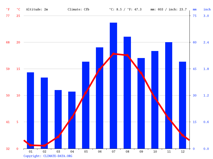 Climate graph // Weather by Month, Kalmar