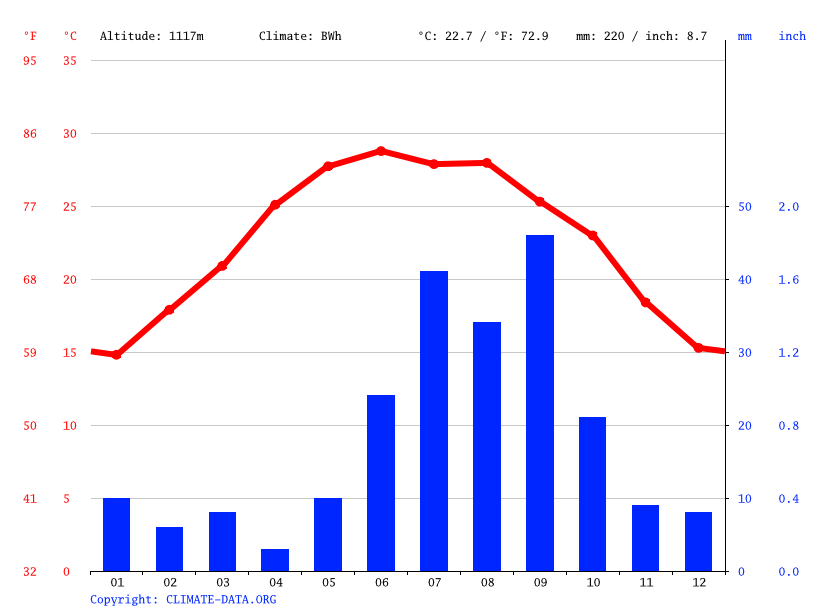 Climate graph // Weather by Month, Matamoros