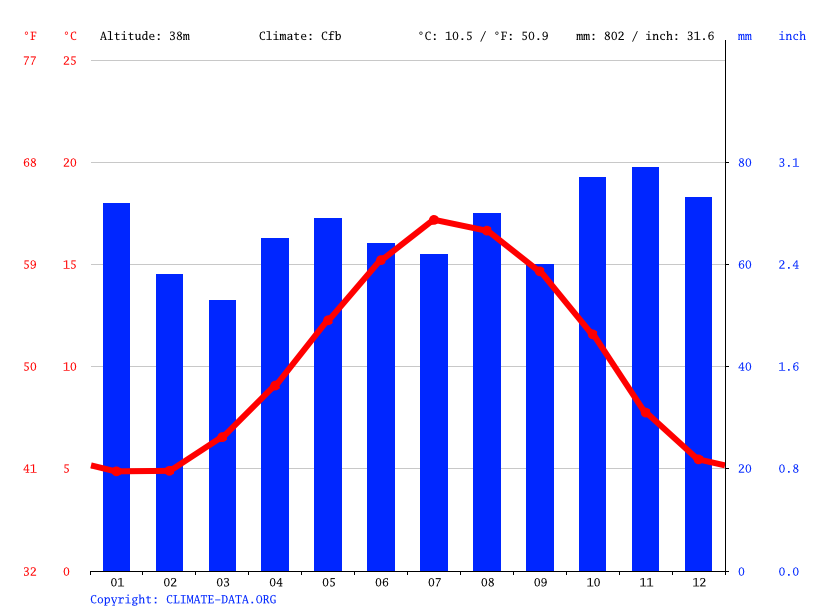 Climate graph // Weather by Month, Winchester