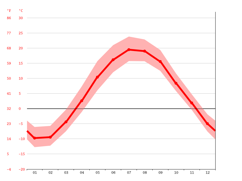 Temperature graph, Sault Sainte Marie