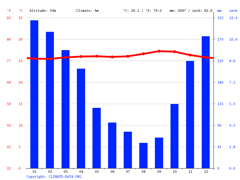 Climate graph // Weather by Month, Pondok Betung