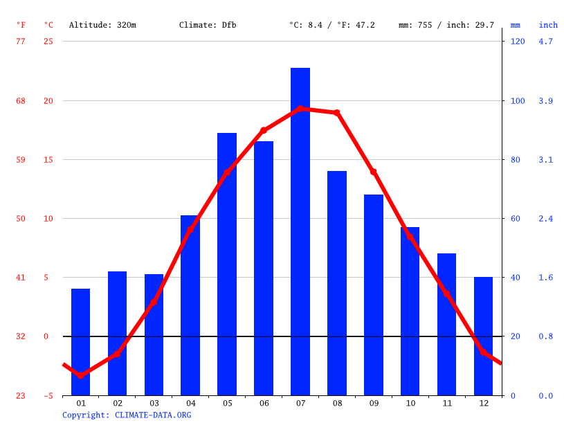 Climate graph // Weather by Month, Dulova Ves