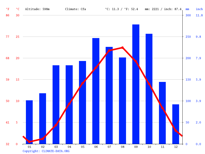 Climate graph // Weather by Month, Gotemba