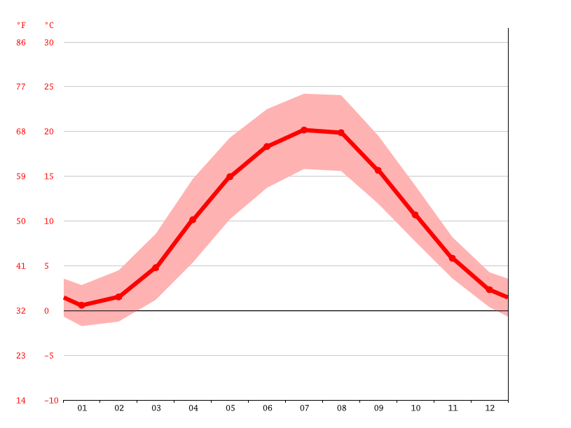 average temperature, Cottbus