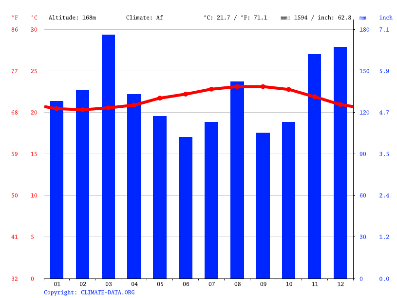 Climate graph // Weather by Month, Orchidlands Estates