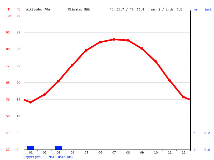 Climate graph // Weather by Month, Sohag