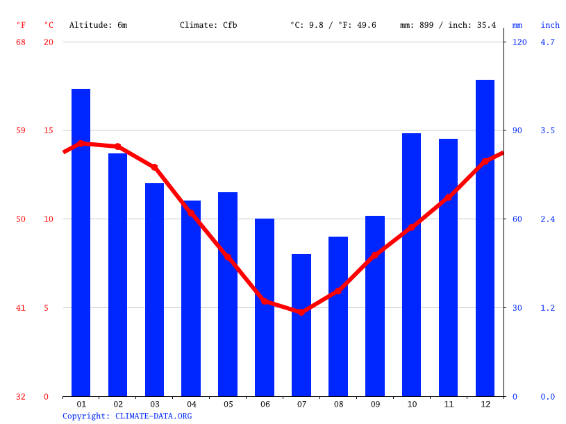 Ocean View climate  Average Temperature  weather by month  Ocean View weather averages  Climate