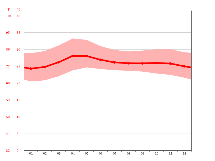 Imelda Climate Average Temperature Weather By Month