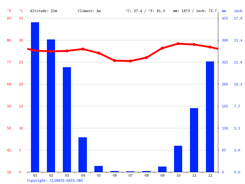 Climate graph // Weather by Month, Darwin
