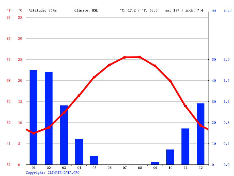 Climate graph // Weather by Month, Amman