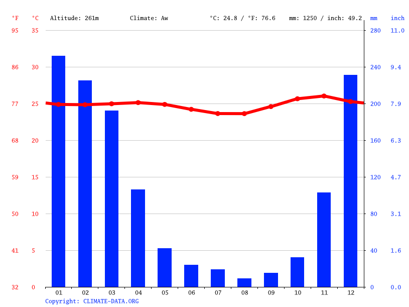 Climate graph // Weather by Month, Kecamatan Parado