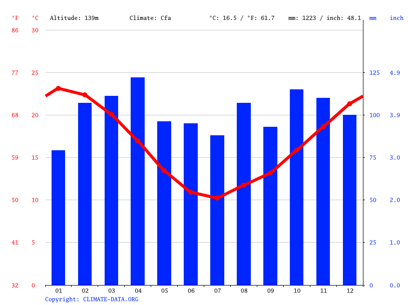 Climate graph // Weather by Month, Capilla del Sauce