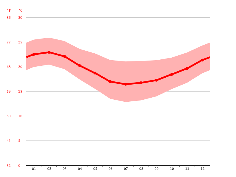 average temperatures, East London