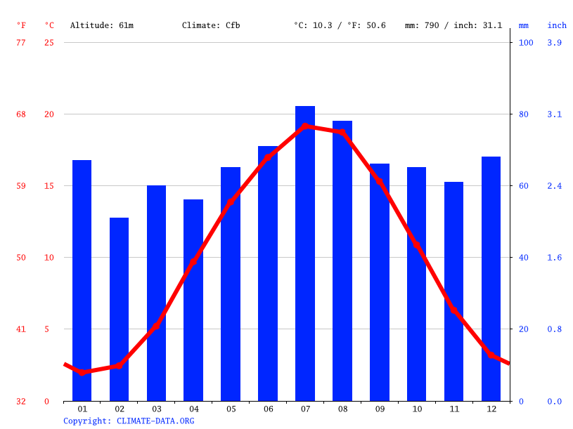 http://images.climate-data.org/location/6333/climate-graph.png