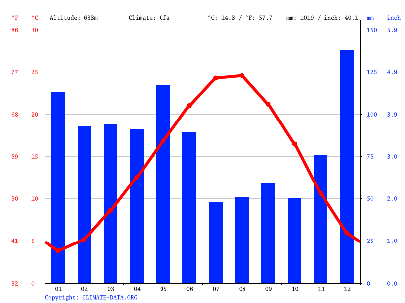 Climate graph // Weather by Month, Musalı