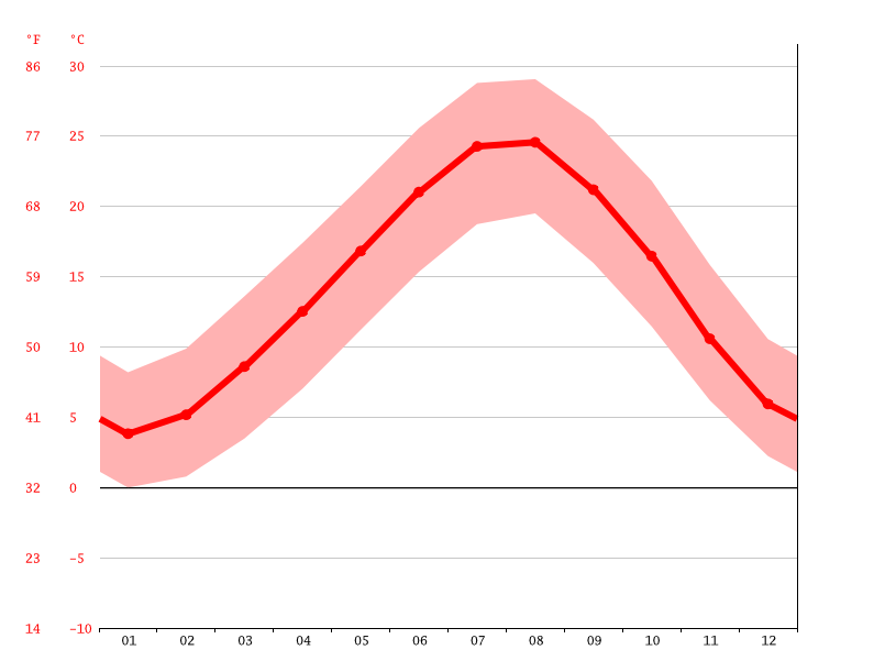 average temperature, Musalı