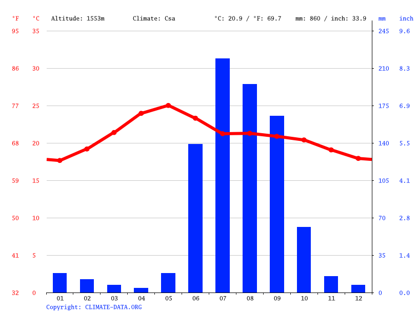 Climate graph // Weather by Month, Guadalajara