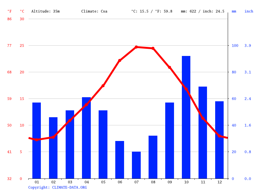 Climate graph // Weather by Month, Perpignan
