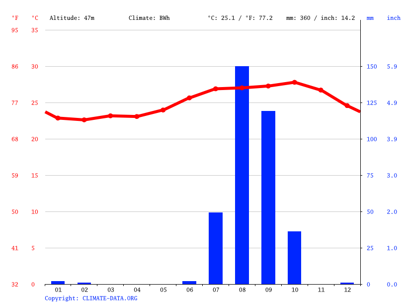 Climate graph // Weather by Month, Keur Moussa