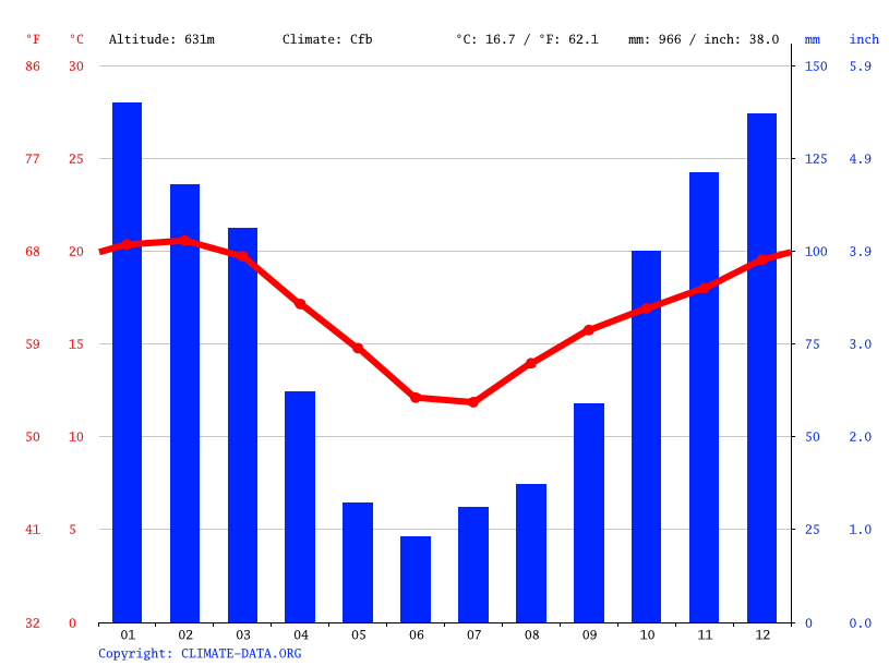 Climate graph // Weather by Month, Pietermaritzburg