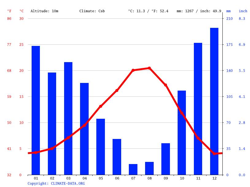 Climate Graph Portland Temperature