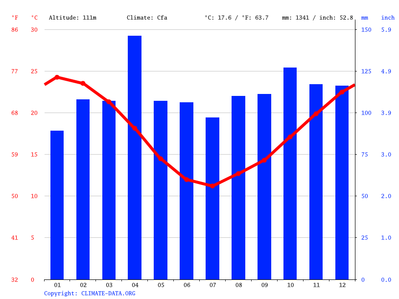 Climate graph // Weather by Month, San Jorge