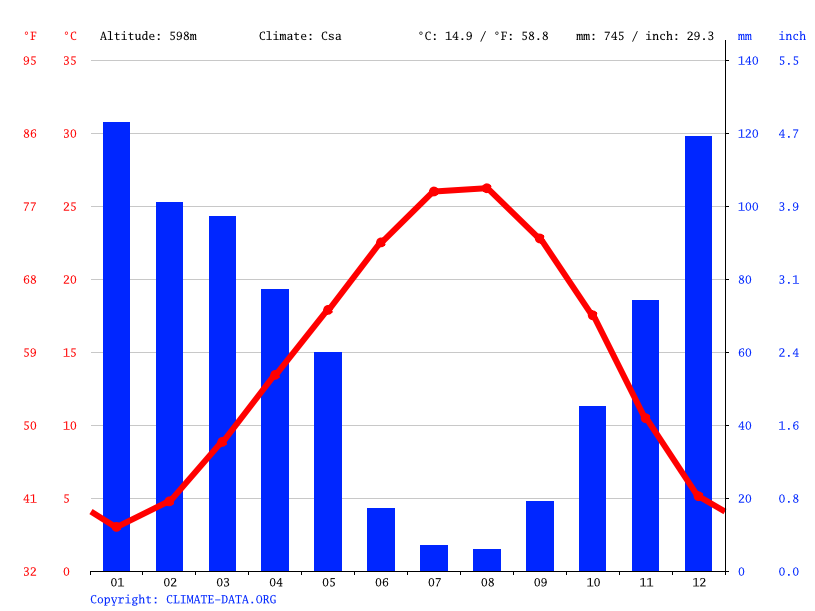 Climate graph // Weather by Month, Kurtlar