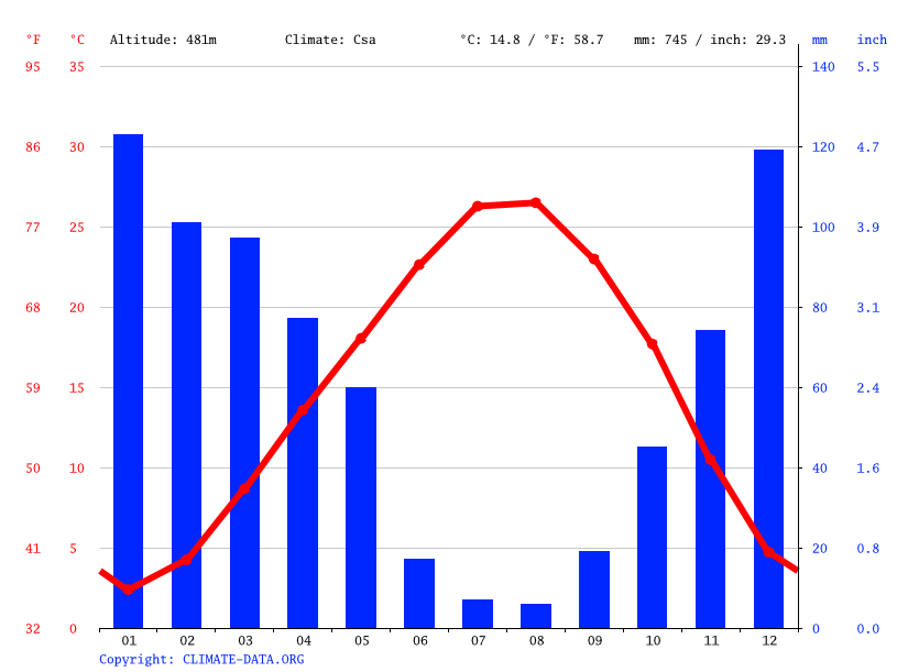 Climate graph // Weather by Month, Cüceli