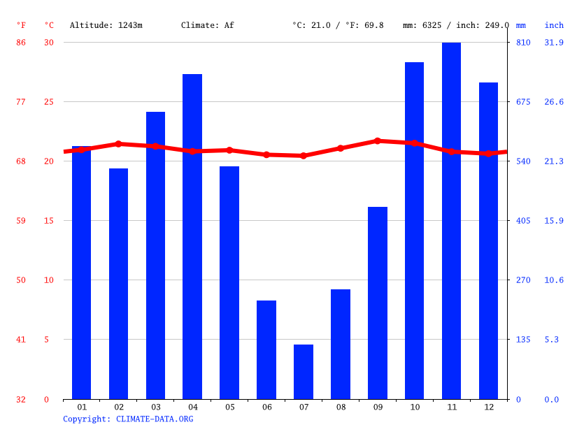 Climate graph // Weather by Month, Buhonga