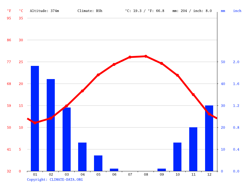 Climate graph // Weather by Month, Bney Dekalim