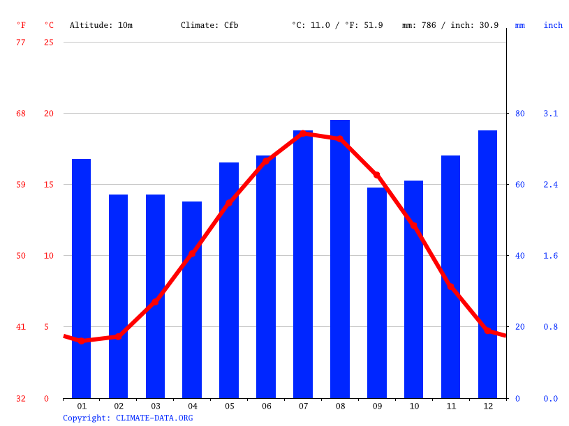 Climate graph // Weather by Month, Ghent